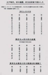 資料27 江戸時代の村高表